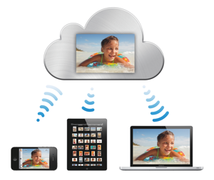 The iCloud Photos, iPhone, iPad , MacBook Pro connectivity