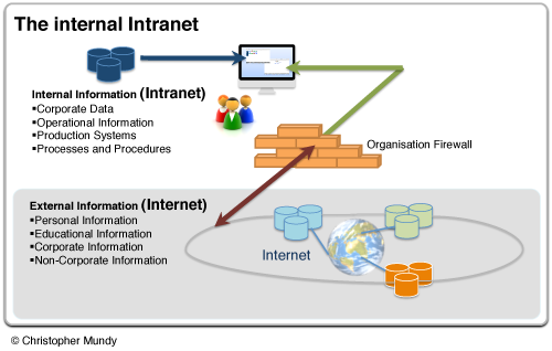 Intranets and Internet Image