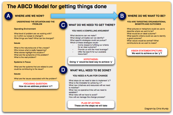 The ABCD Method for getting things done