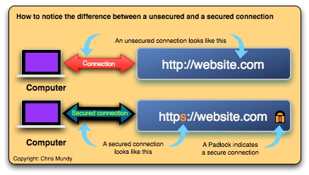 Image of a Secure Connection