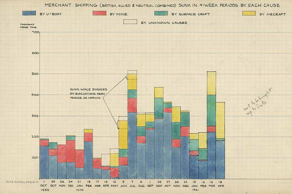 Although not found in the War Rooms, this chart is an example of a Visualization of the period. It's the Chart of merchant shipping losses, 1939-41. Reference: MacDougall Papers, MACD 28/4. Courtesy of Churchill's scientists 13th April 2015 in Archives Centre, Art & Exhibitions - Churchill Cambridge College